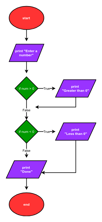 Flowcharts - Problem Solving with Python