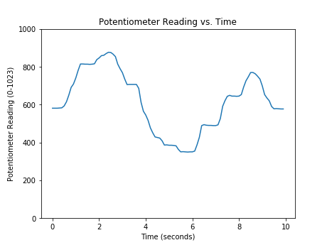Reading a Sensor with Python - Problem Solving with Python